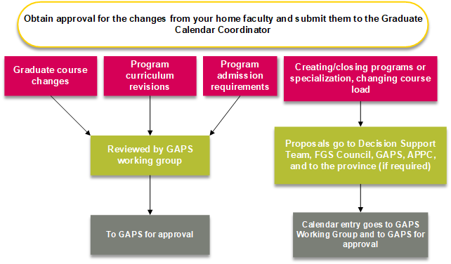 how to submit changes to the graduate calendar